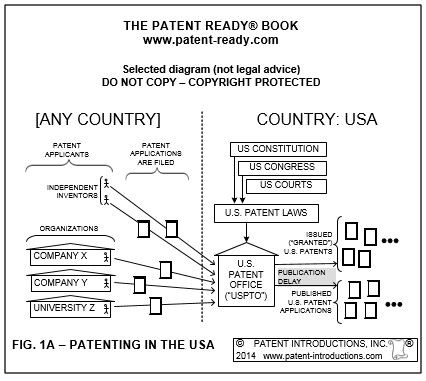 FIG. 1A. Patenting in the USA